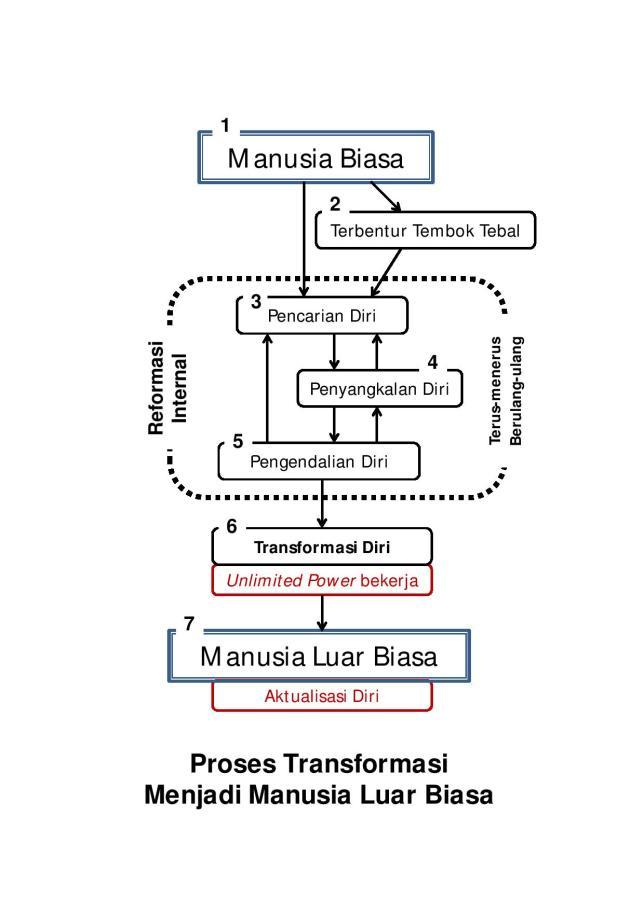 Proses Transformasi-page-001