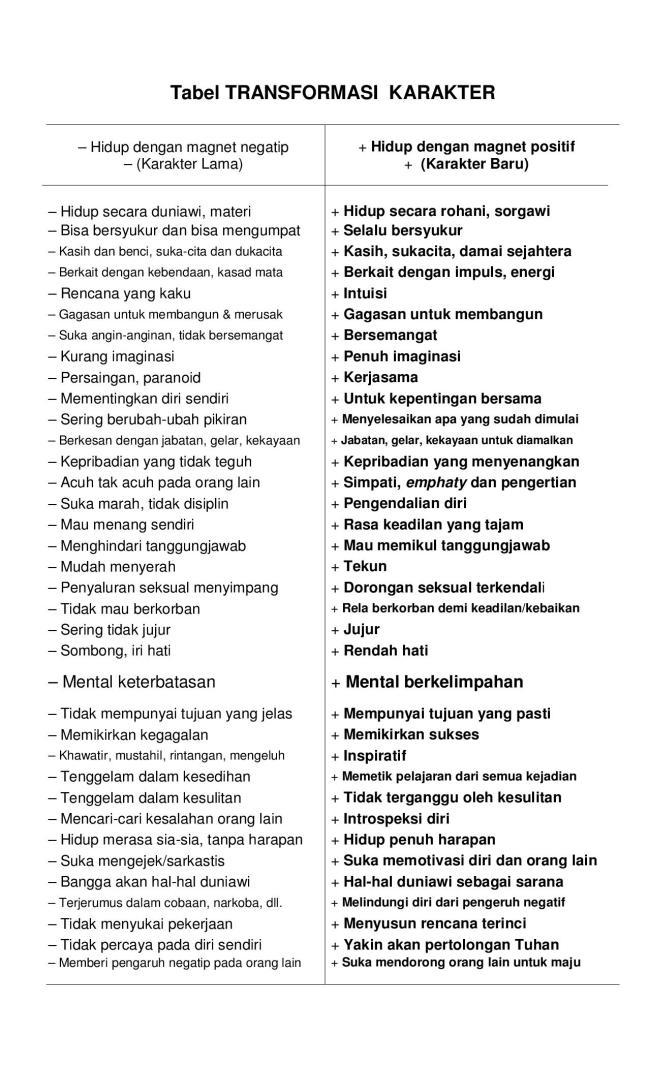 Tabel TRANSFORMASI  KARAKTER1-page-001